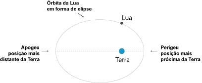 Imagem do Observatório Astronómico de Lisboa